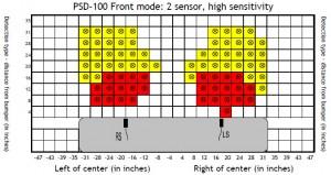 Front: PSD-100 High Sensitivity