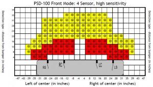 Front: PSD-100/PSD200 High Sensitivity