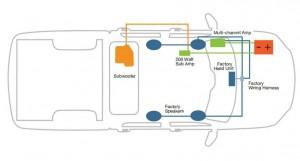 RAM System Diagram