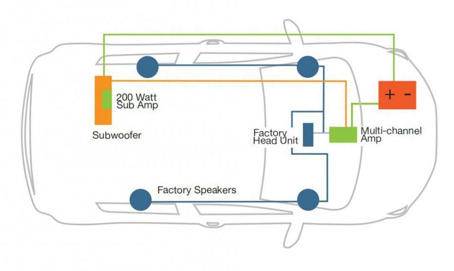 Sonic System Diagram